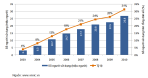 2. Số lượng người sử dụng Internet tại Việt Nam từ năm 2004-2010