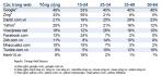 9. Các trang web truy cập theo nhóm tuổi vào cuối năm 2010
